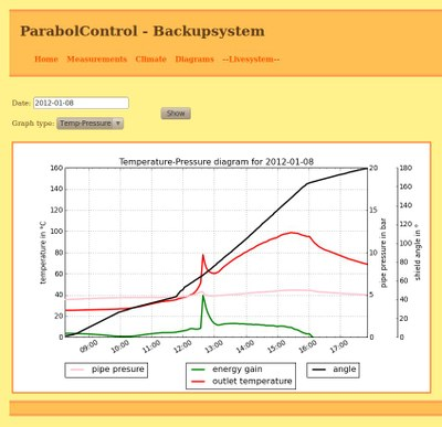 ParabolControl Screenshot